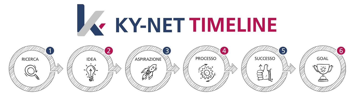 Time line ky-net